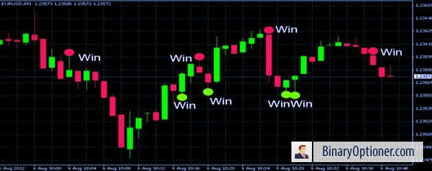 daily binary options forum